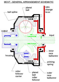 MCVT-General arrangement schematic