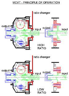 MCVT-Principle of operation